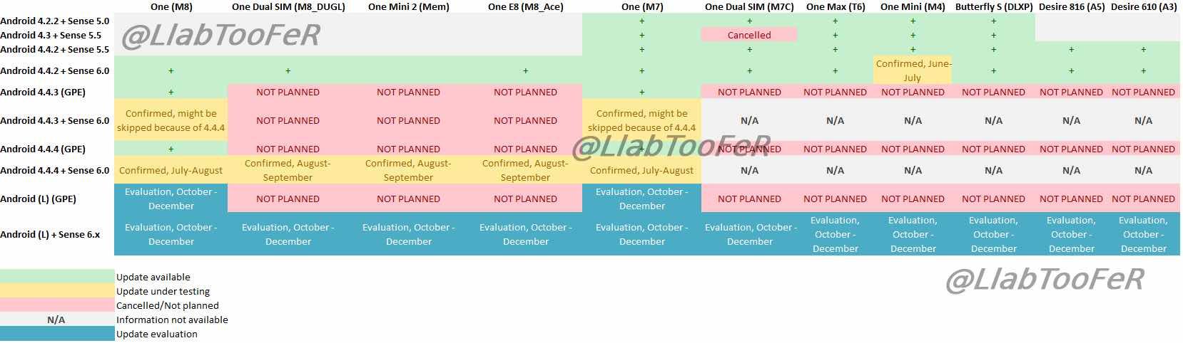 htc-aktualizacia-plan