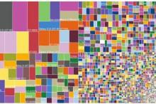 Fragmentácia na Androide je obrovská: Existuje takmer 19 000 rôznych modelov!