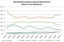 Výsledky hlasovania: Končí vo svete smartfónov nadvláda Samsungu? Podľa Slovákov, áno!