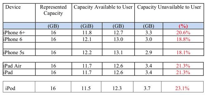 Dostupná a nedostupná kapacita (zdroj: appleinsider.com)