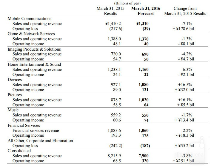 sony-financne-vysledky-2