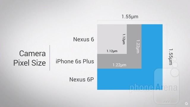 Veľkosť pixelov oproti iným modelom