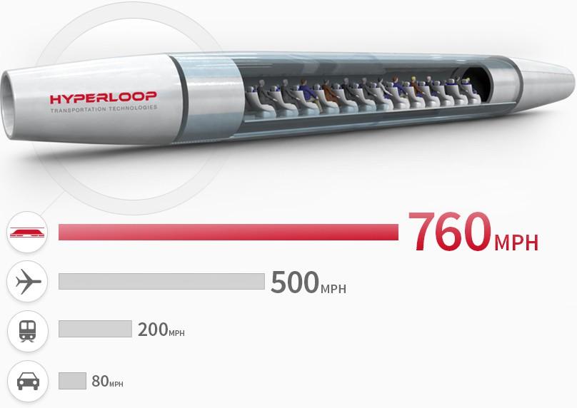 hyperloop-rychlost